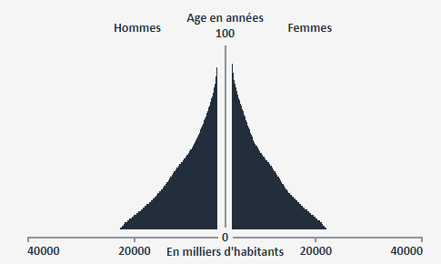 pyramide ages